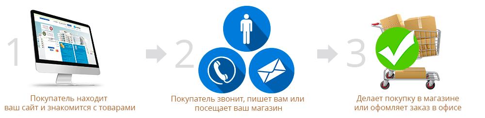 Преимущества сайта-каталога