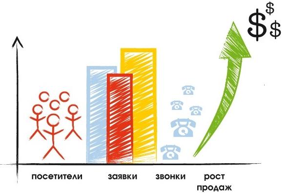 Продвижение сайтов в поисковых системах Украины